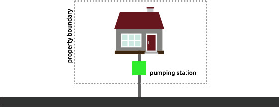 Pumping Station Serving a Single Property located inside the Property Boundary