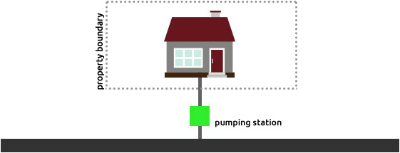 Pumping Station Serving a Single Property located outside the Property Boundary